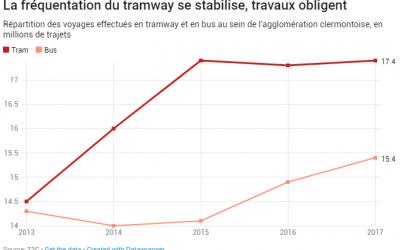 Bilan 2017 de la Régie des Transports en commun de Clermont-Fd